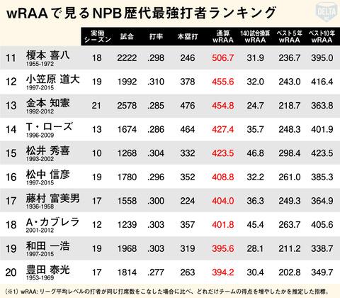 和田一浩さんはセイバーメトリクスによるとプロ野球史上19位の打者だったらしい