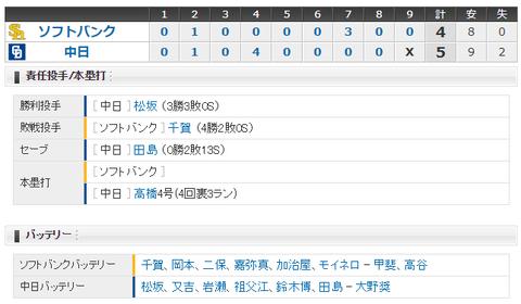 【試合結果】 6/8 中日 5-4 ソフトバンク 力投松坂3勝目!!周平勝ち越し3ランHR 「やりました!」