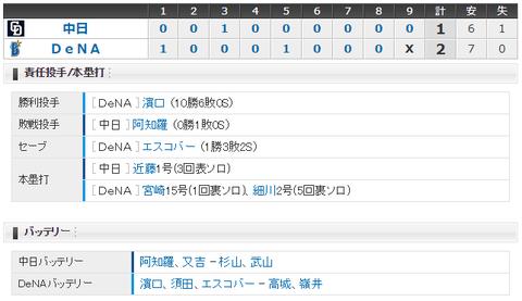 【試合結果】 10/4 中日 1-2 DeNA 阿知羅7回2失点も近藤の一発のみ・・