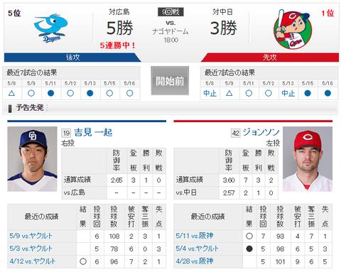 【実況・雑談】 5/17 中日 vs 広島(ナゴヤドーム)18:00開始