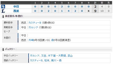 【試合結果】 6/16 中日 2-9 西武 ガルシアでも勝てず3連敗・・借金7