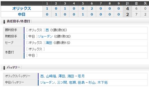 【試合結果】 3/19 中日 2-4 オリックス オープン戦