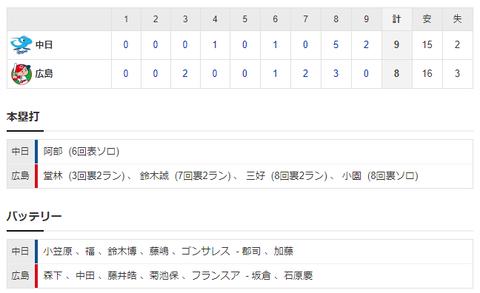 【試合結果】 3/22 練習試合 中日 9-8 広島 乱戦制して3連勝!打線が粘り8回一挙5点 9回も2点を取り逆転勝ち!
