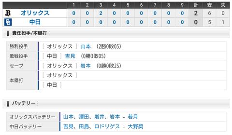 【試合結果】 3/20 オープン戦 中日 0-2 オリックス 吉見7回2失点と好投も打線元気なく無得点