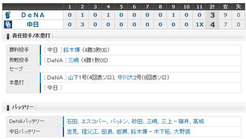 【試合結果】 6/22 中日 4-3 DeNA 大島押し出しで延長11回サヨナラ勝ち!