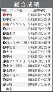 20181202県一周駅伝 総合結果