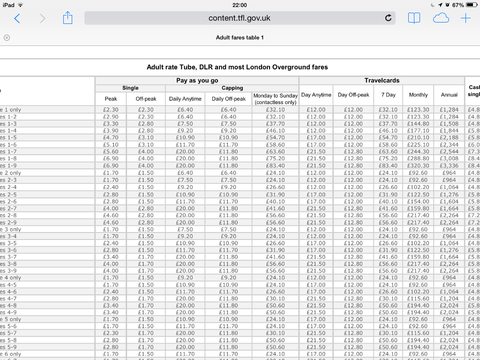 UK tube fares