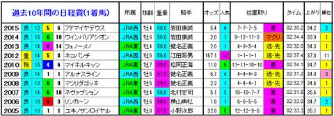 日経賞 1着馬
