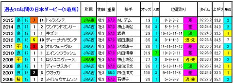 日本ダービー 1着馬