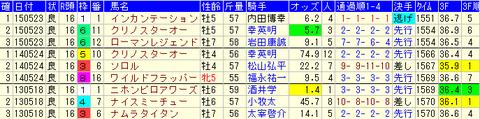 平安S2016