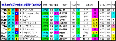 東京新聞杯 1着馬