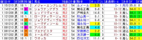 阪神JF 1着馬