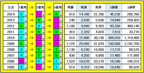 富士S 3連単・3連複などの配当
