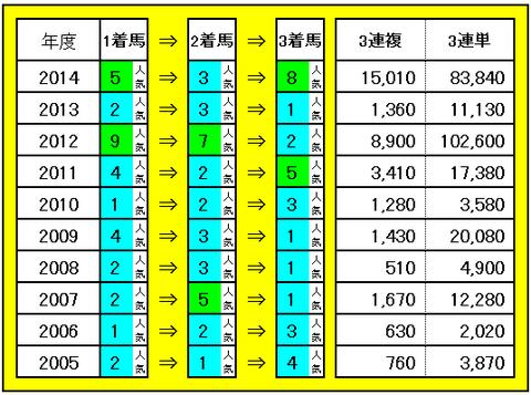 ハイセイコー記念 3連単・3連複配当