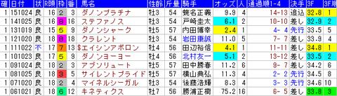 富士ステークス 1着馬