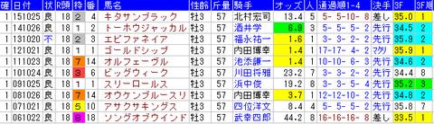 菊花賞 1着馬