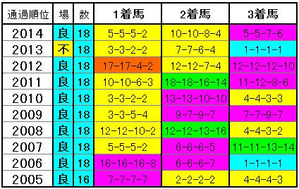菊花賞 コーナー通過順位