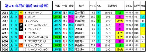 函館SS 1着馬