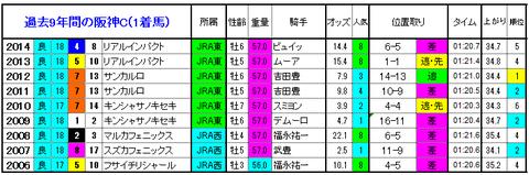 阪神C 1着馬