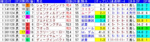 ジャパンカップ 1着馬