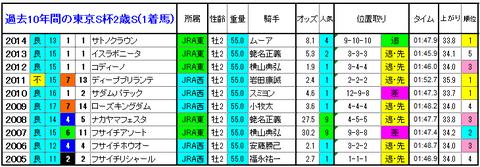 東京スポーツ杯2歳S 1着馬
