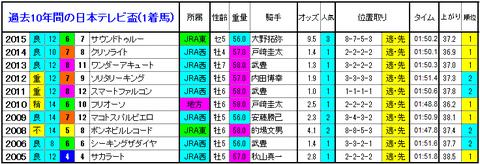 日本テレビ盃 1着馬