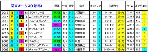 関東オークス 1着馬