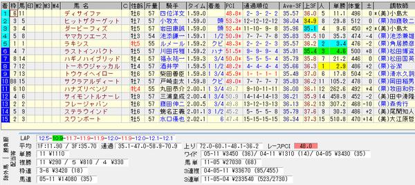 札幌記念 2015 結果