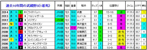 武蔵野S 1着馬