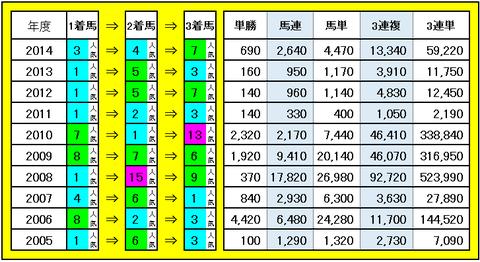 菊花賞 3連単・3連複などの配当