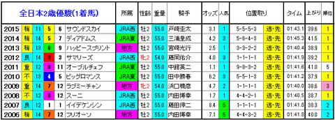全日本2歳優駿 1着馬