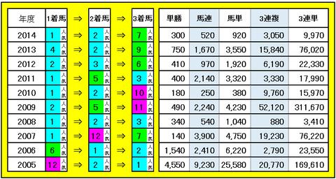 カシオペアS 3連単・3連複などの配当