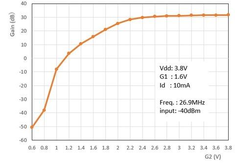 3SK291 G2 vs Gain