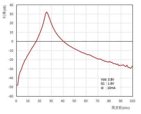 3SK291 RF amp with30dB ATT
