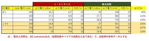 整合回路の比較