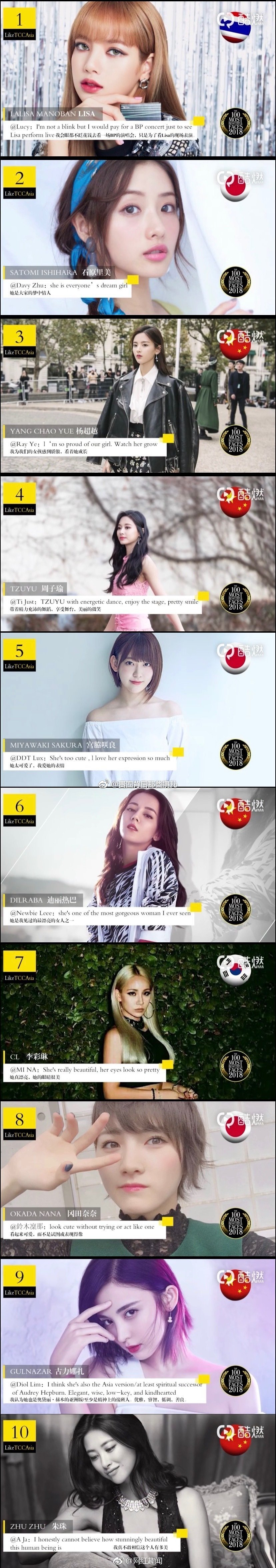 【画像】 『アジアで最も美しい顔ランキングTOP10』をご覧くださいwwwⅴw