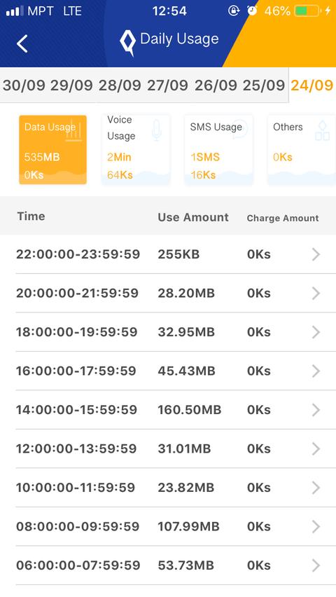 MPT 4 U_daily usage