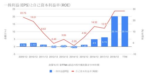 一株利益(EPS)と自己資本利益率(ROE)-1