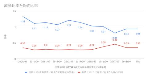 流動比率と負債比率-1