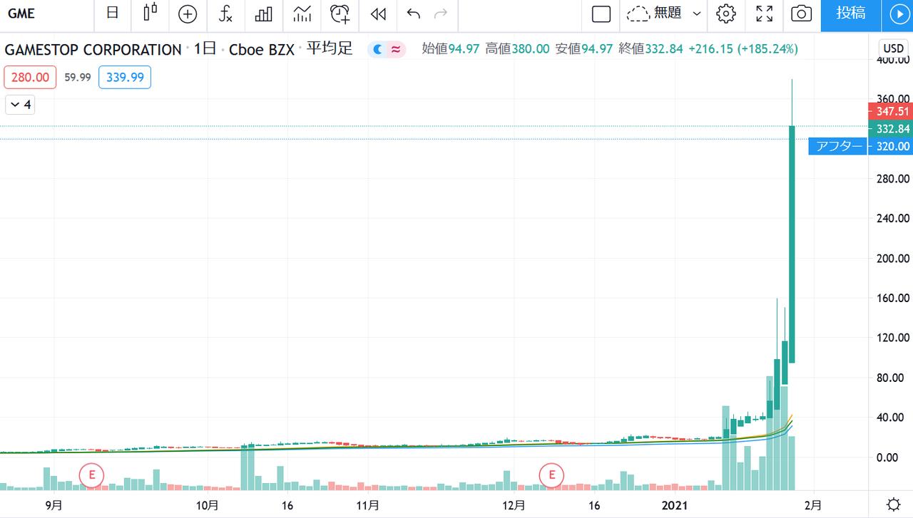 株価 amc <米国株情報>AMCの株価急騰で空売り勢が12.3億ドル損失か