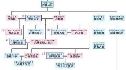 Suiko_keizu