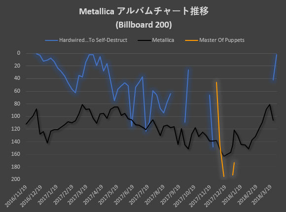Metallica_Album_Chart_Billboard200