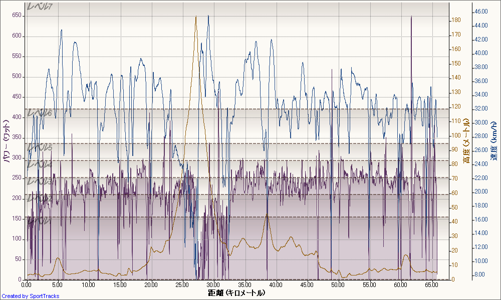 自転車の 自転車 走行距離 時間 : 走行 時間 2 07 走行 距離 66km ...