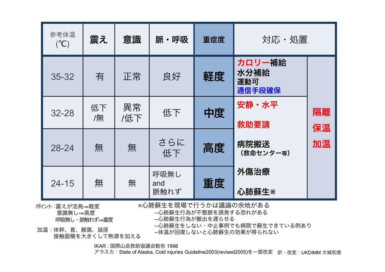 低体温症 分布と症状と処置 一覧...
