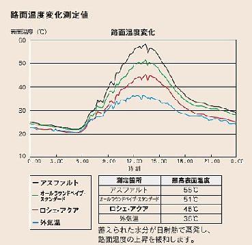 路面温度変化測定値