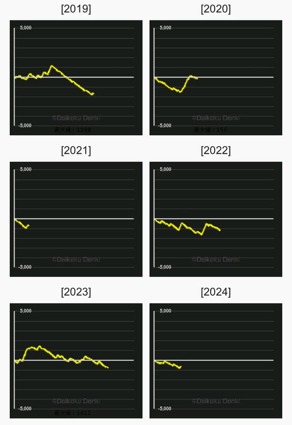 叛逆 グラフ