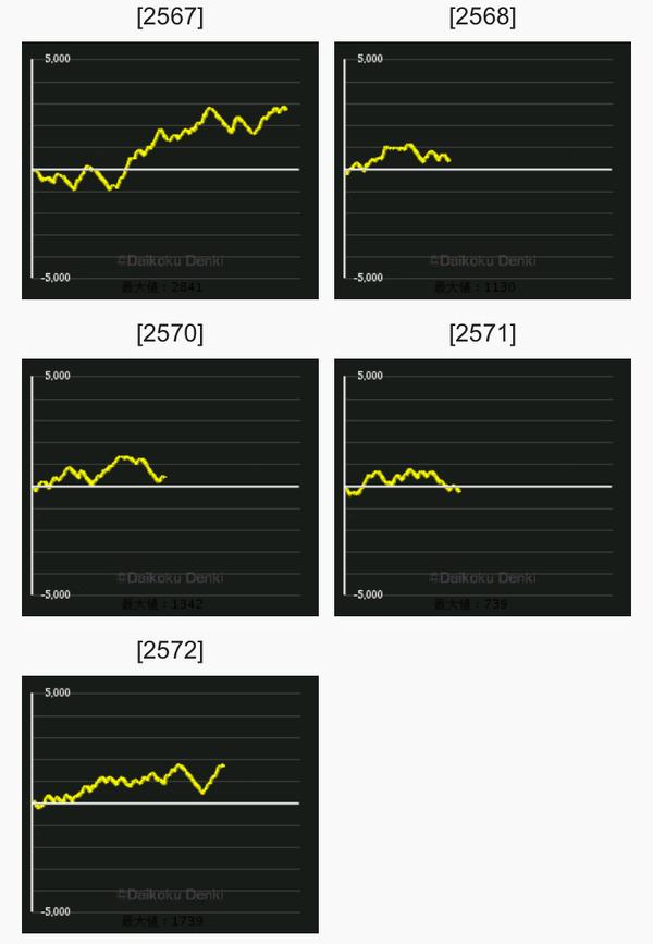 ギアスCC グラフ