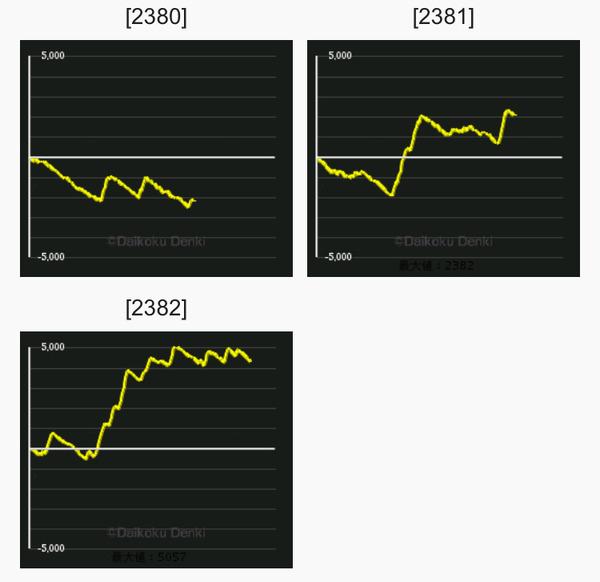 ビンゴ グラフ