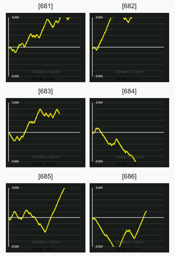 凱旋 グラフ