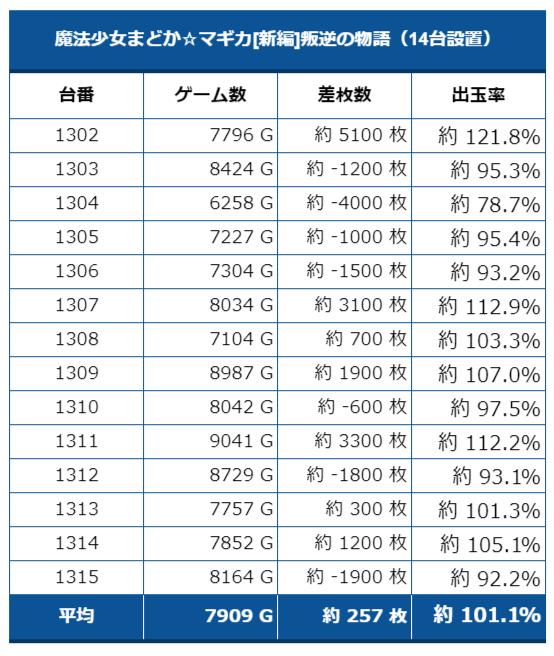 123大阪本店